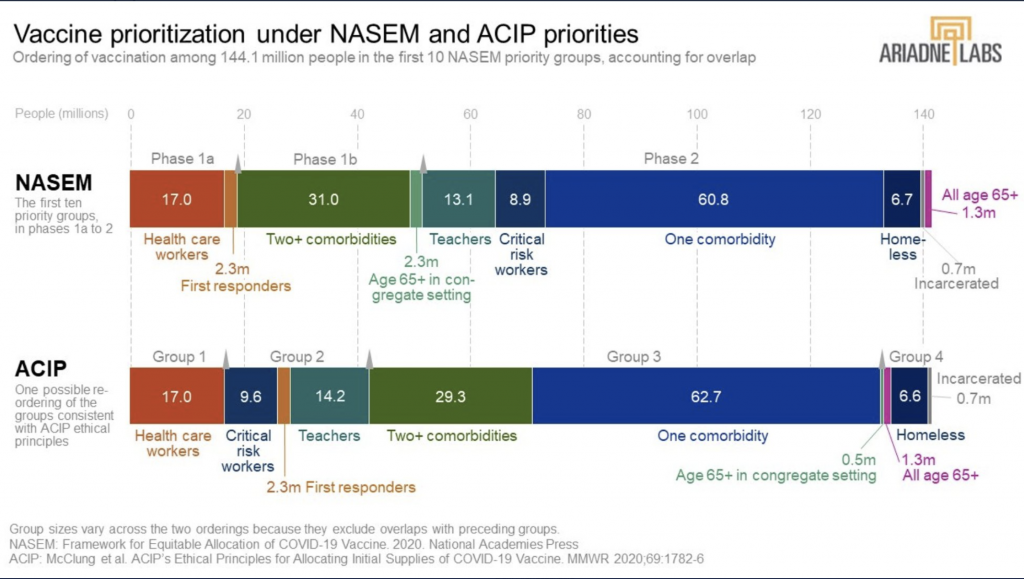 Vaccine Priority Chart - Covid Vaccine